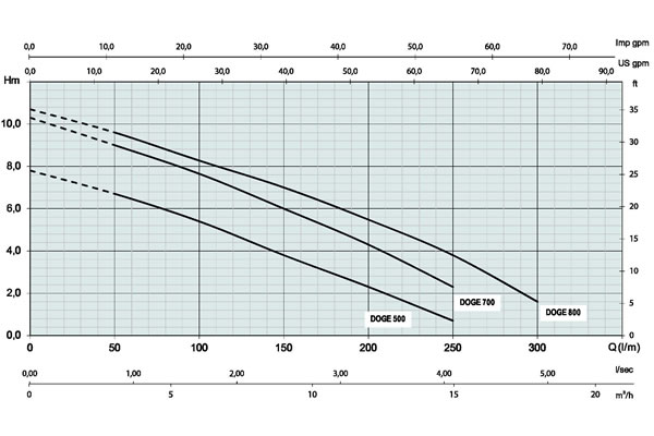 Whirlpool Pump Technical Curve - Astra Doge 800